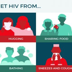 How is HIV passed starting with one individual then onto the next?